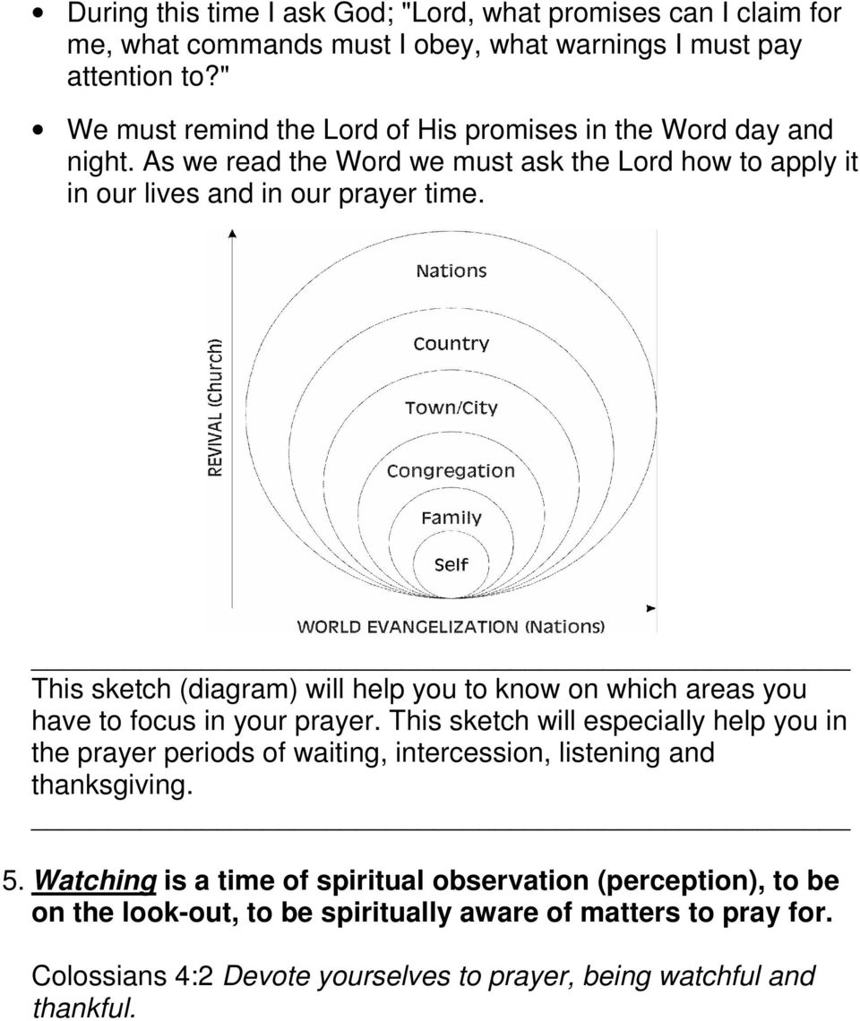 This sketch (diagram) will help you to know on which areas you have to focus in your prayer.