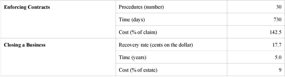 5 Closing a Business Recovery rate (cents on
