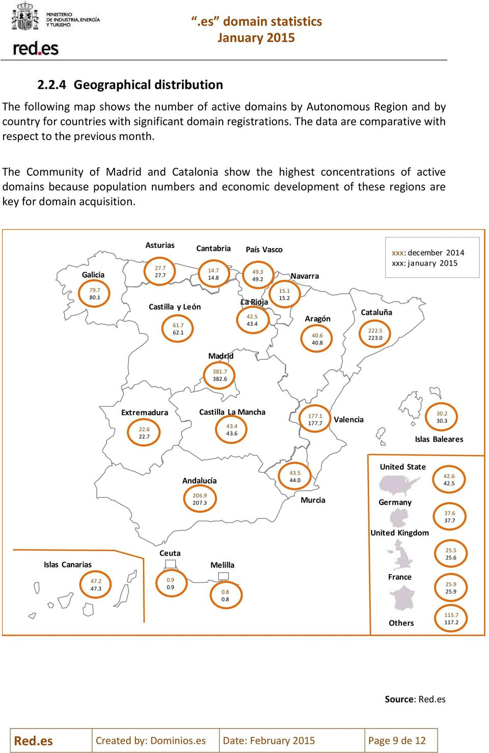 The Community of Madrid and Catalonia show the highest concentrations of active domains because population numbers and economic development of these regions are key for domain acquisition. Galicia 79.