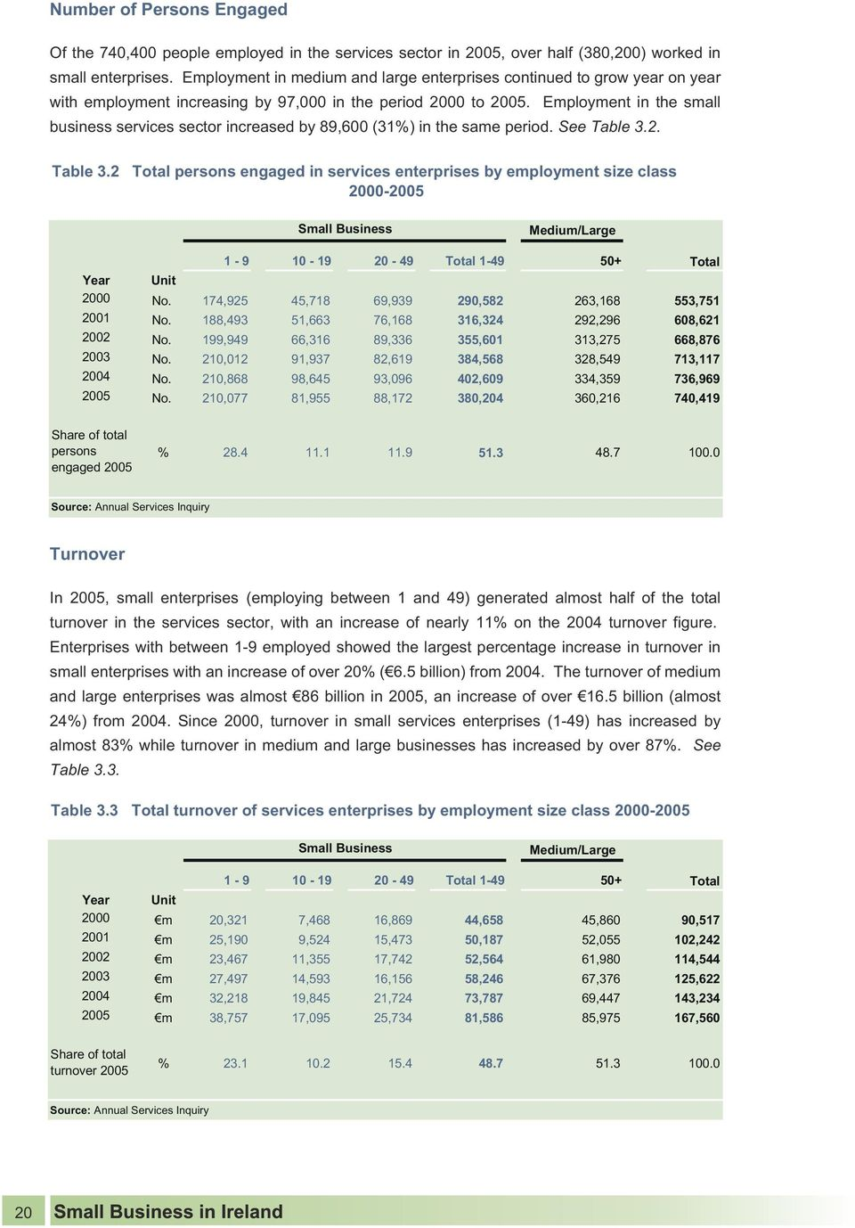 Employment in the small business services sector increased by 89,600 (31%) in the same period. See Table 3.