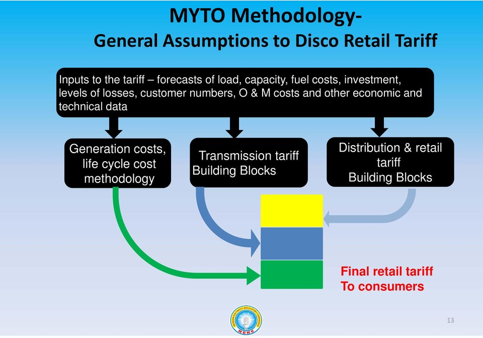 other economic and technical data Generation costs, life cycle cost methodology Transmission
