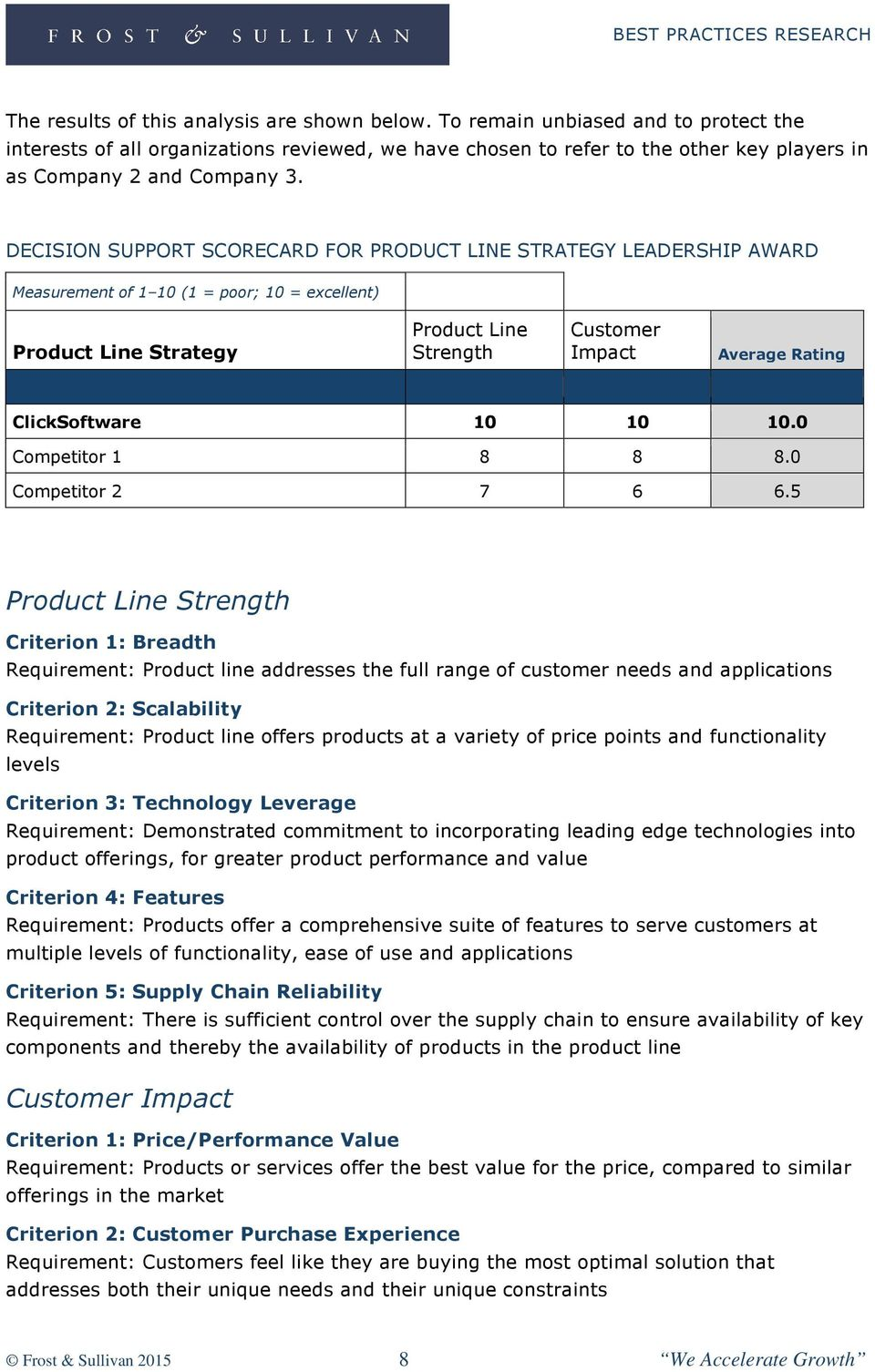 DECISION SUPPORT SCORECARD FOR PRODUCT LINE STRATEGY LEADERSHIP AWARD Measurement of 1 10 (1 = poor; 10 = excellent) Product Line Strategy Product Line Strength Customer Impact Average Rating