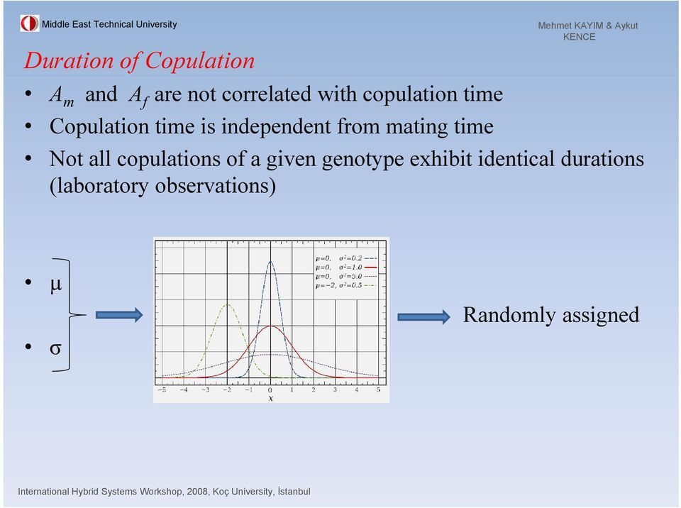 time Not all copulations of a given genotype exhibit