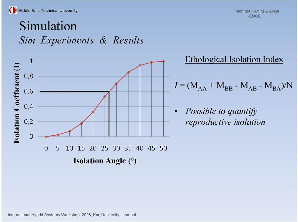 Isolation Index I = (M AA + M BB -M