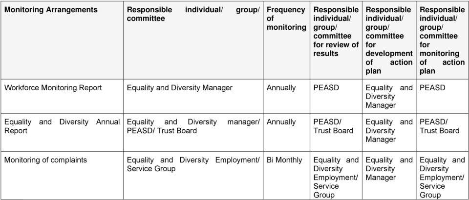 Manager PEASD Equality and Diversity Annual Report Equality and Diversity manager/ PEASD/ Trust Board Annually PEASD/ Trust Board Equality and Diversity Manager PEASD/ Trust Board Monitoring of