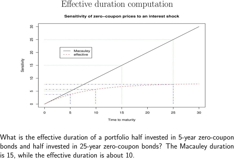 the effective duration of a portfolio half invested in 5-year zero-coupon bonds and half