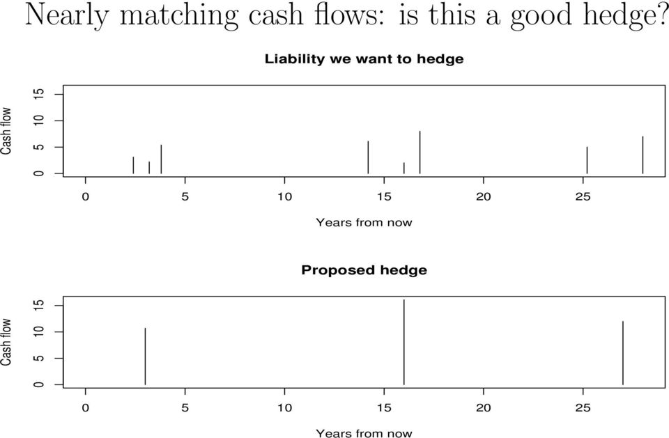 5 10 15 20 25 Years from now Proposed hedge Cash