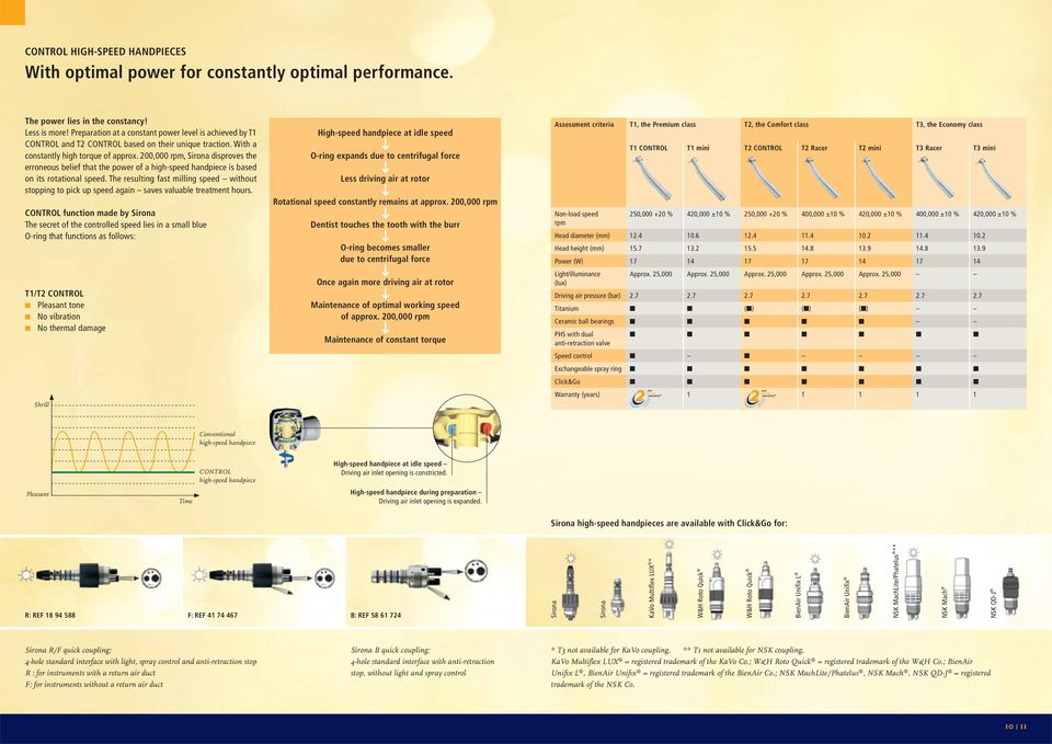 200,000 rpm, Sirona disproves the erroneous belief that the power of a high-speed handpiece is based on its rotational speed.
