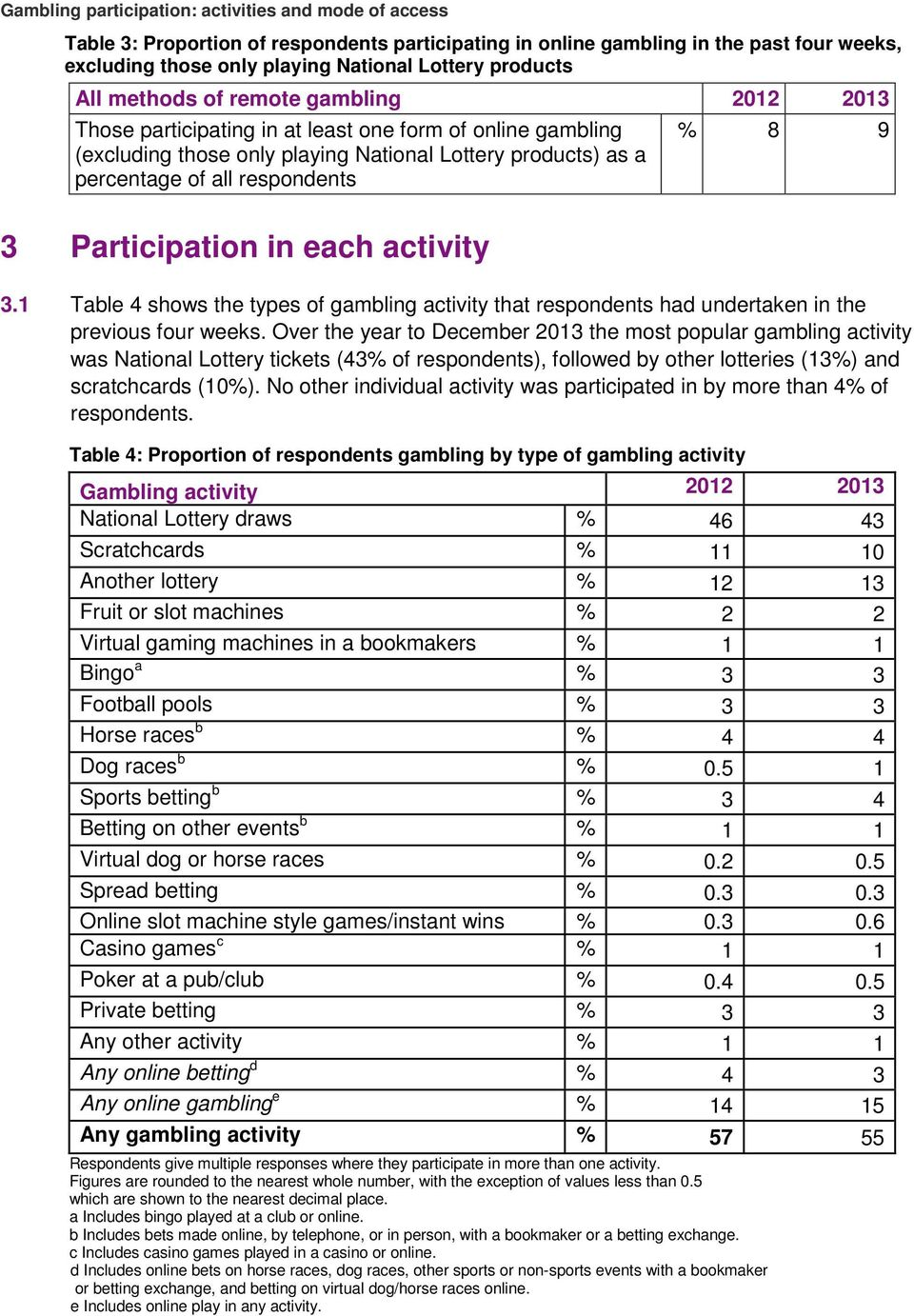 1 Table 4 shows the types of gambling activity that respondents had undertaken in the previous four s.