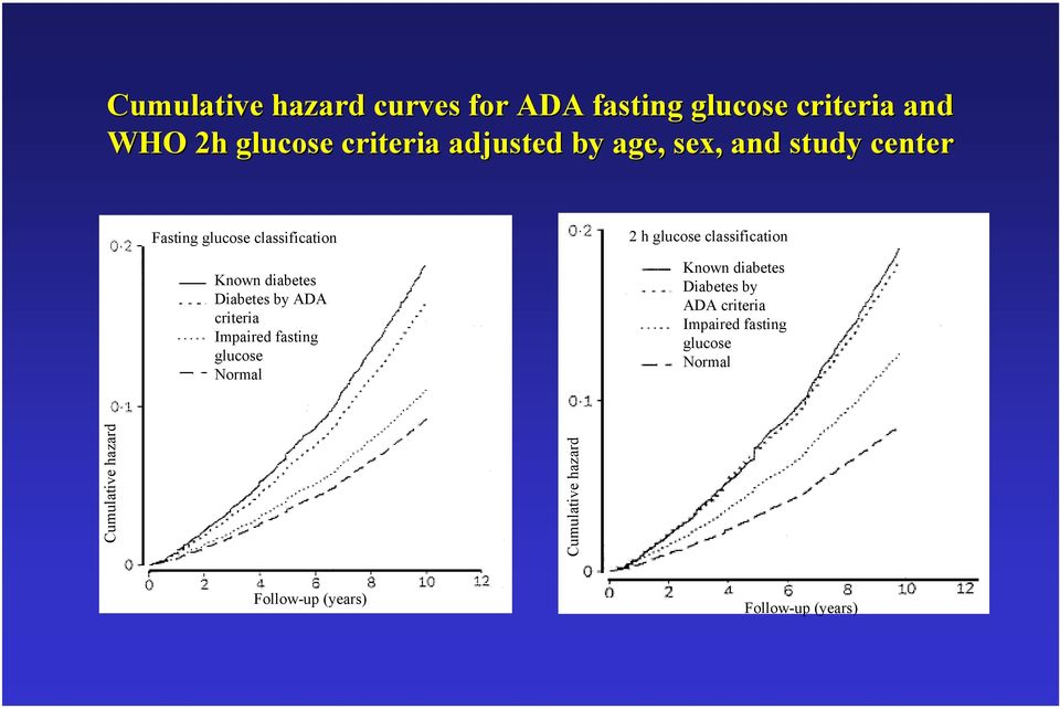 Impaired fasting glucose Normal 2 h glucose classification Known diabetes Diabetes by ADA criteria