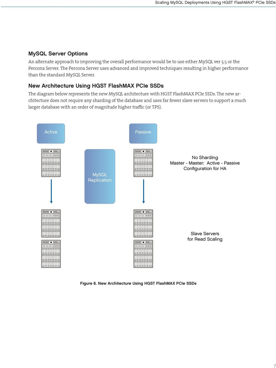 New Architecture Using HGST FlashMAX PCIe SSDs The diagram below represents the new MySQL architecture with HGST FlashMAX PCIe SSDs.
