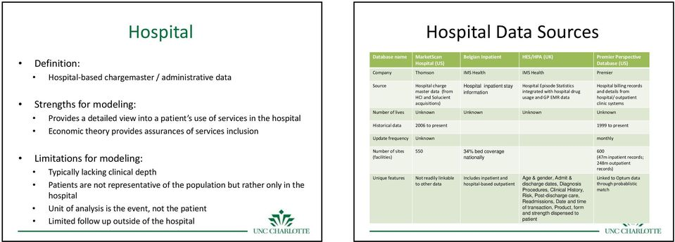 (from HCI and Solucient acquisitions) Hospital inpatient stay information Hospital Episode Statistics integrated with hospital drug usage and GP EMR data Number of lives Unknown Unknown Unknown