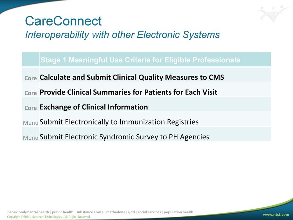 Provide Clinical Summaries for Patients for Each Visit Core Exchange of Clinical