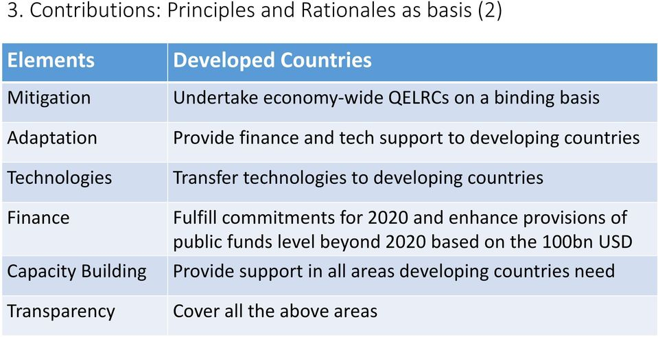 to developing countries Transfer technologies to developing countries Fulfill commitments for 2020 and enhance provisions of