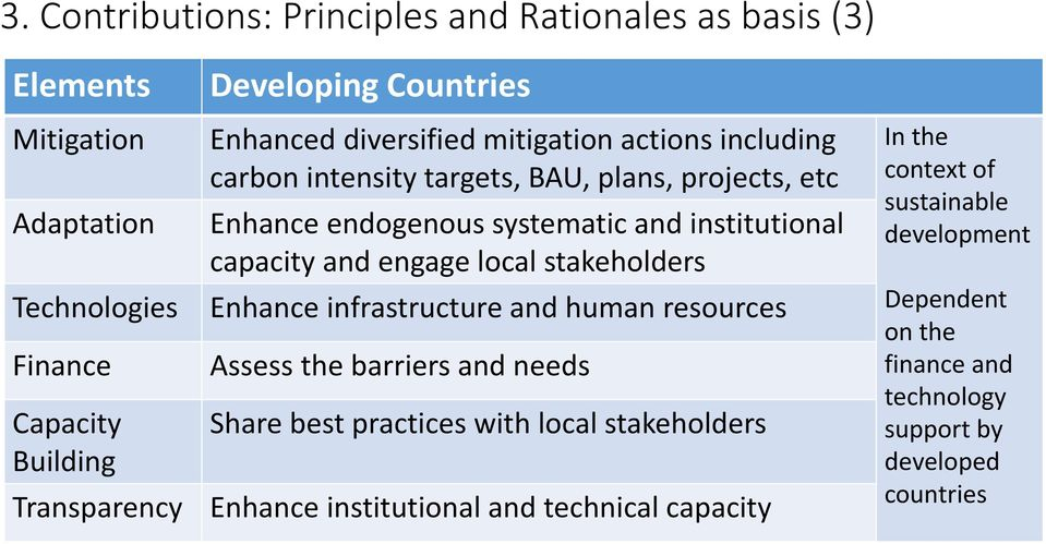 institutional capacity and engage local stakeholders Enhance infrastructure and human resources Assess the barriers and needs Share best practices with