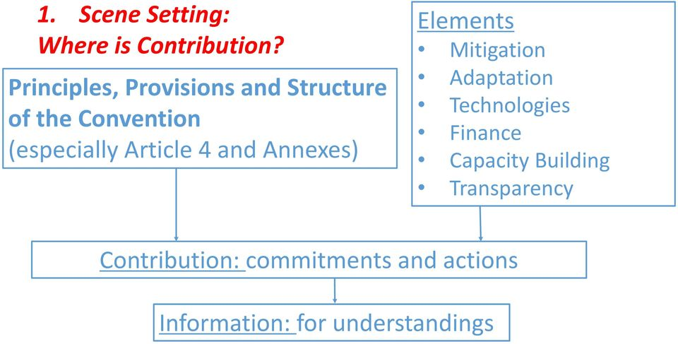 Article 4 and Annexes) Elements Mitigation Adaptation Technologies