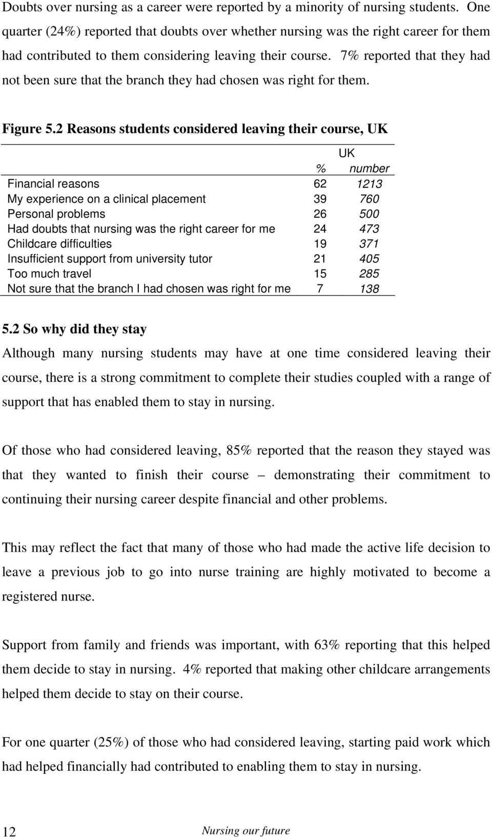 7% reported that they had not been sure that the branch they had chosen was right for them. Figure 5.