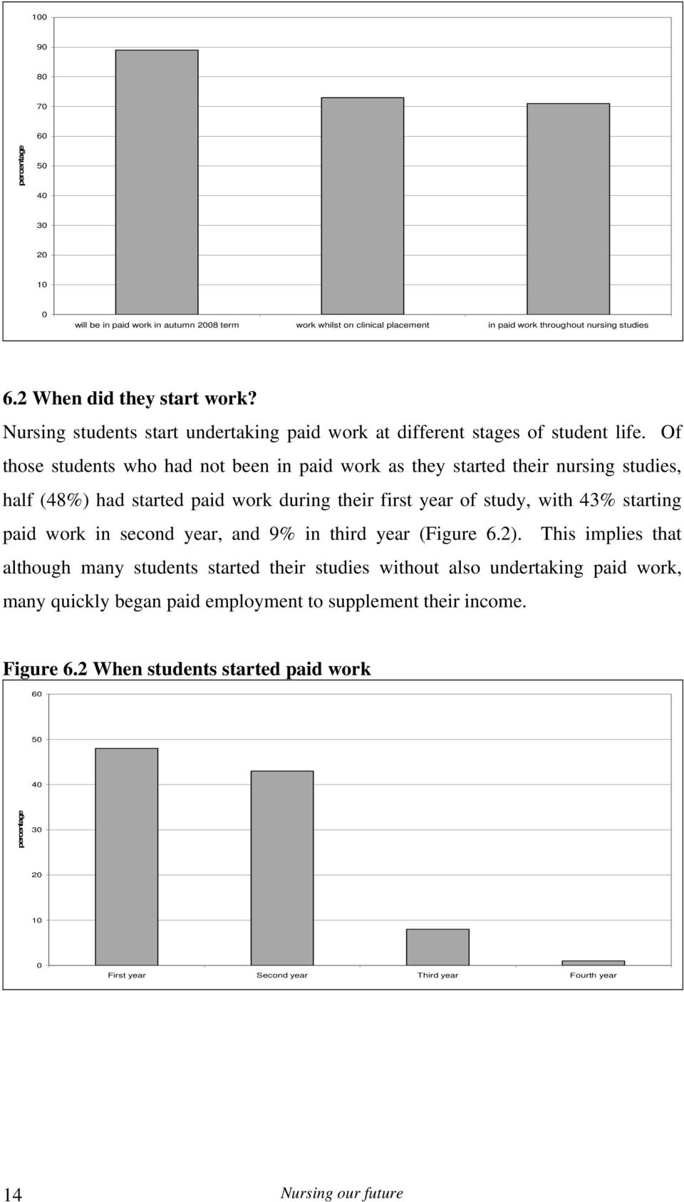 Of those students who had not been in paid work as they started their nursing studies, half (48%) had started paid work during their first year of study, with 43% starting paid work in second year,