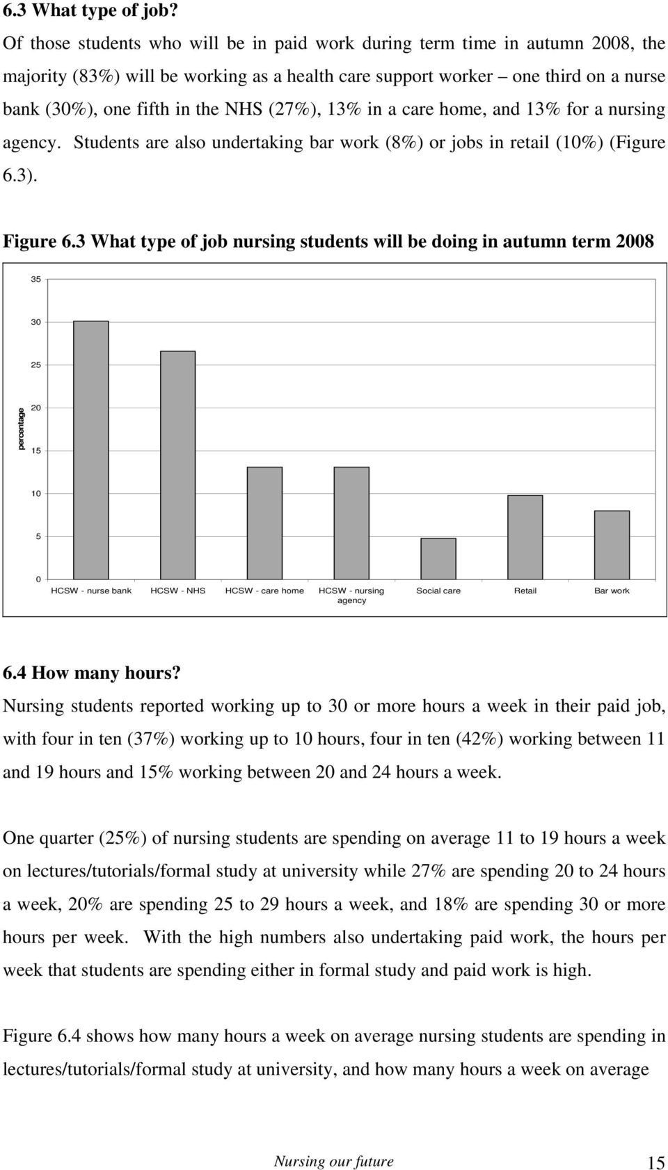 (27%), 13% in a care home, and 13% for a nursing agency. Students are also undertaking bar work (8%) or jobs in retail (10%) (Figure 6.3). Figure 6.