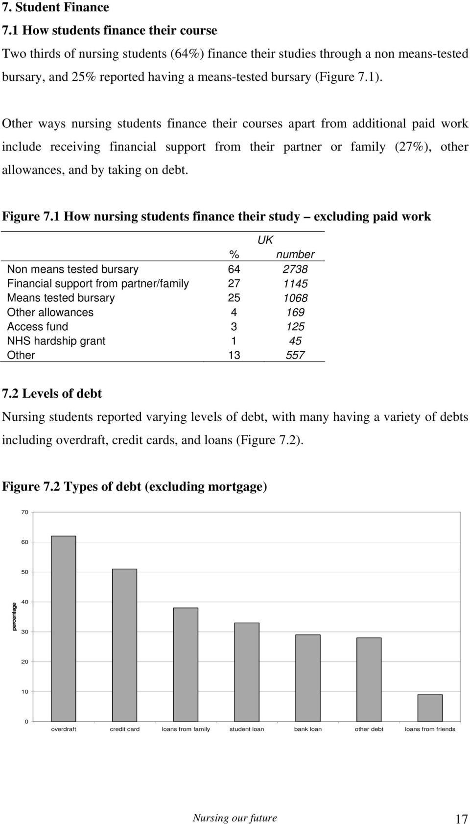 Other ways nursing students finance their courses apart from additional paid work include receiving financial support from their partner or family (27%), other allowances, and by taking on debt.