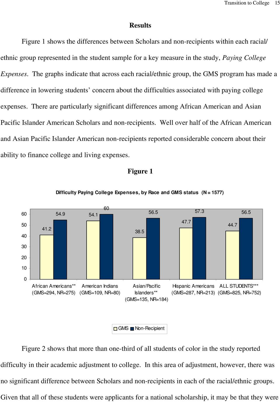 The graphs indicate that across each racial/ethnic group, the GMS program has made a difference in lowering students concern about the difficulties associated with paying college expenses.