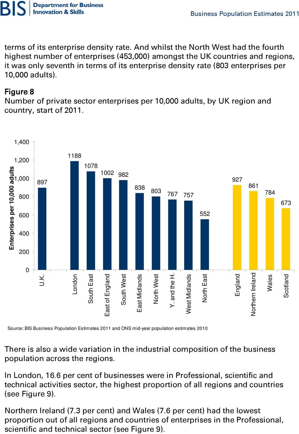 10,000 adults). Figure 8 Number of private sector enterprises per 10,000 adults, by UK region and country, start of 2011.