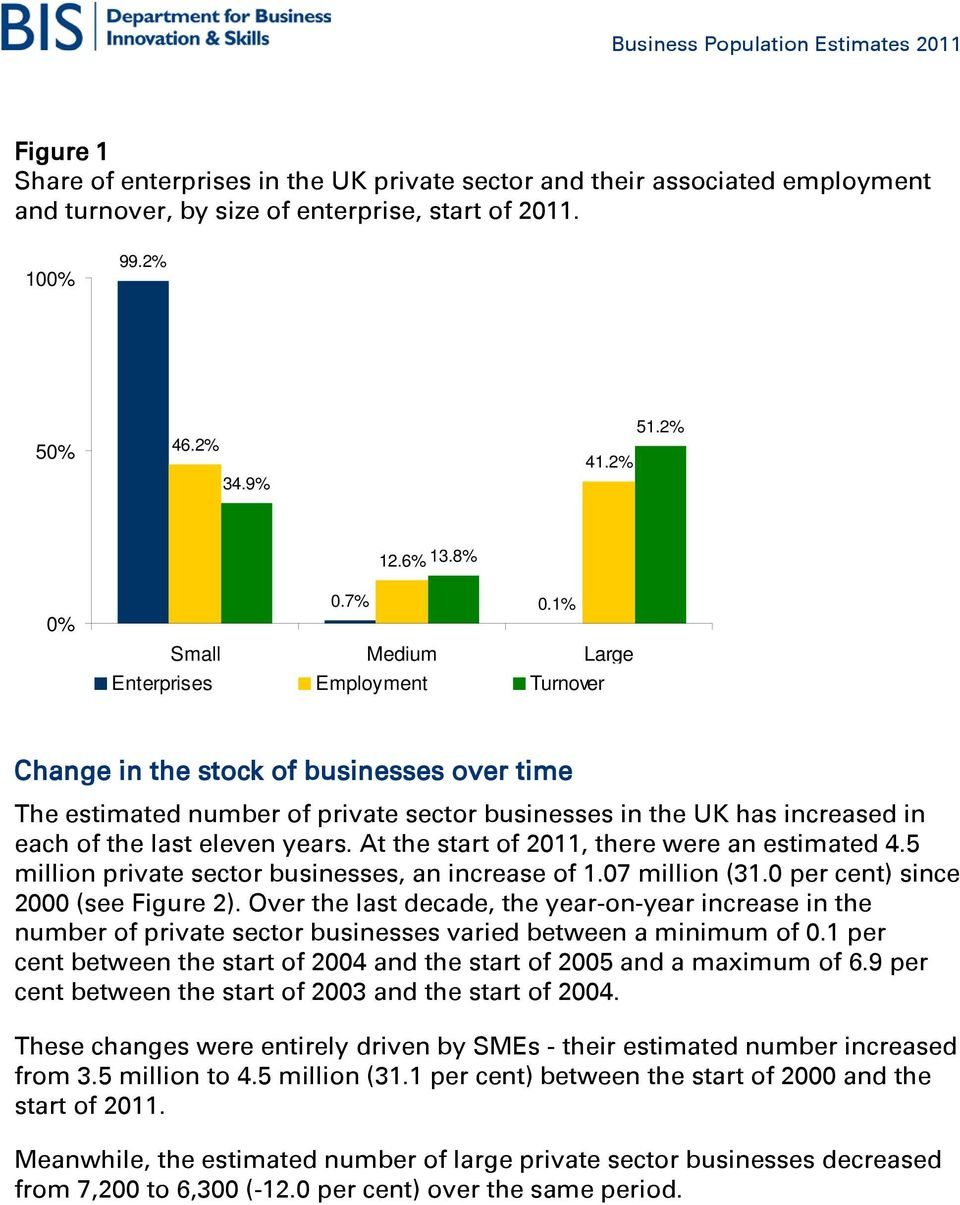years. At the start of 2011, there were an estimated 4.5 million private sector businesses, an increase of 1.07 million (31.0 per cent) since 2000 (see Figure 2).