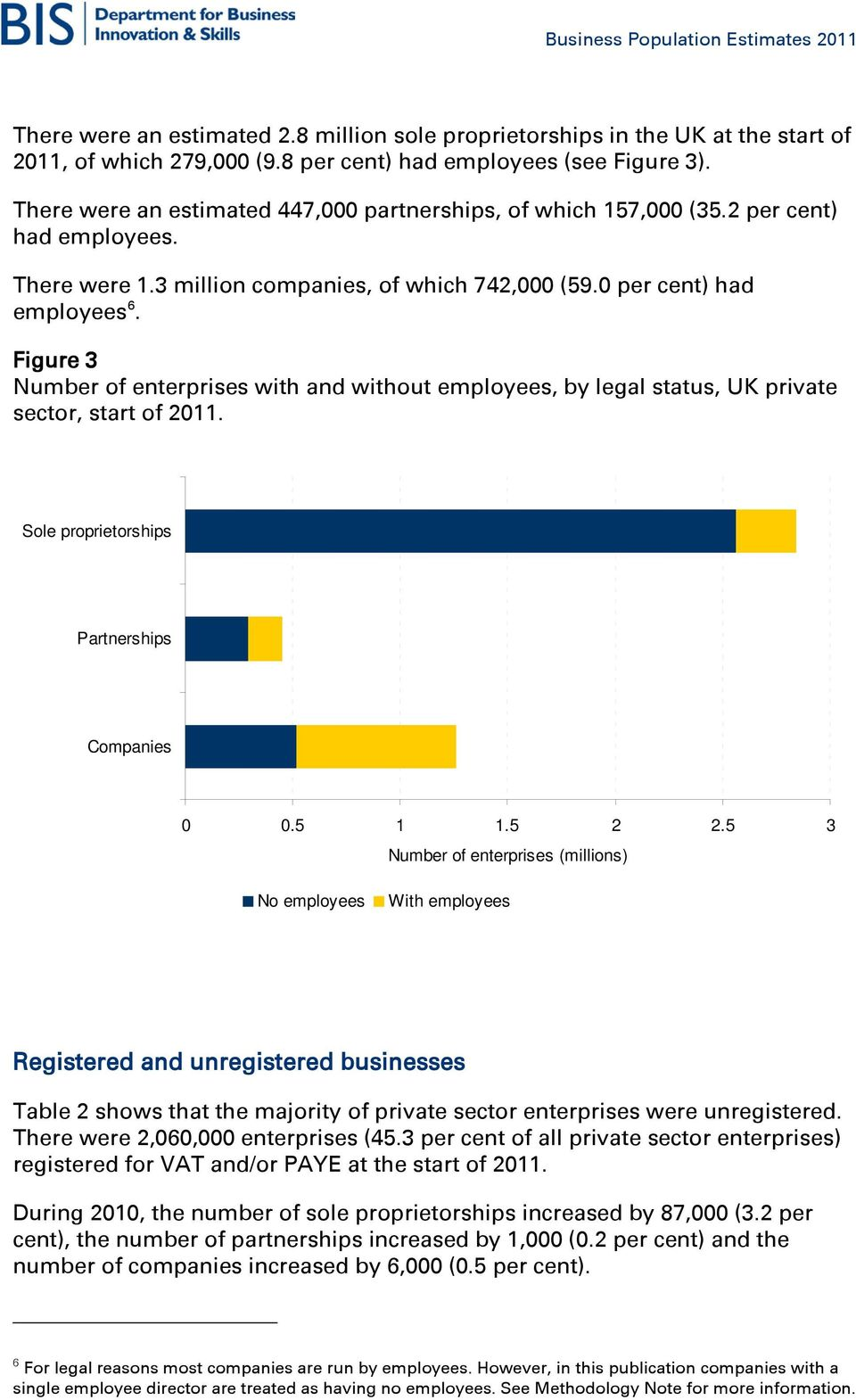 Figure 3 Number of enterprises with and without employees, by legal status, UK private sector, start of 2011. Sole proprietorships Partnerships Companies 0 0.5 1 1.5 2 2.