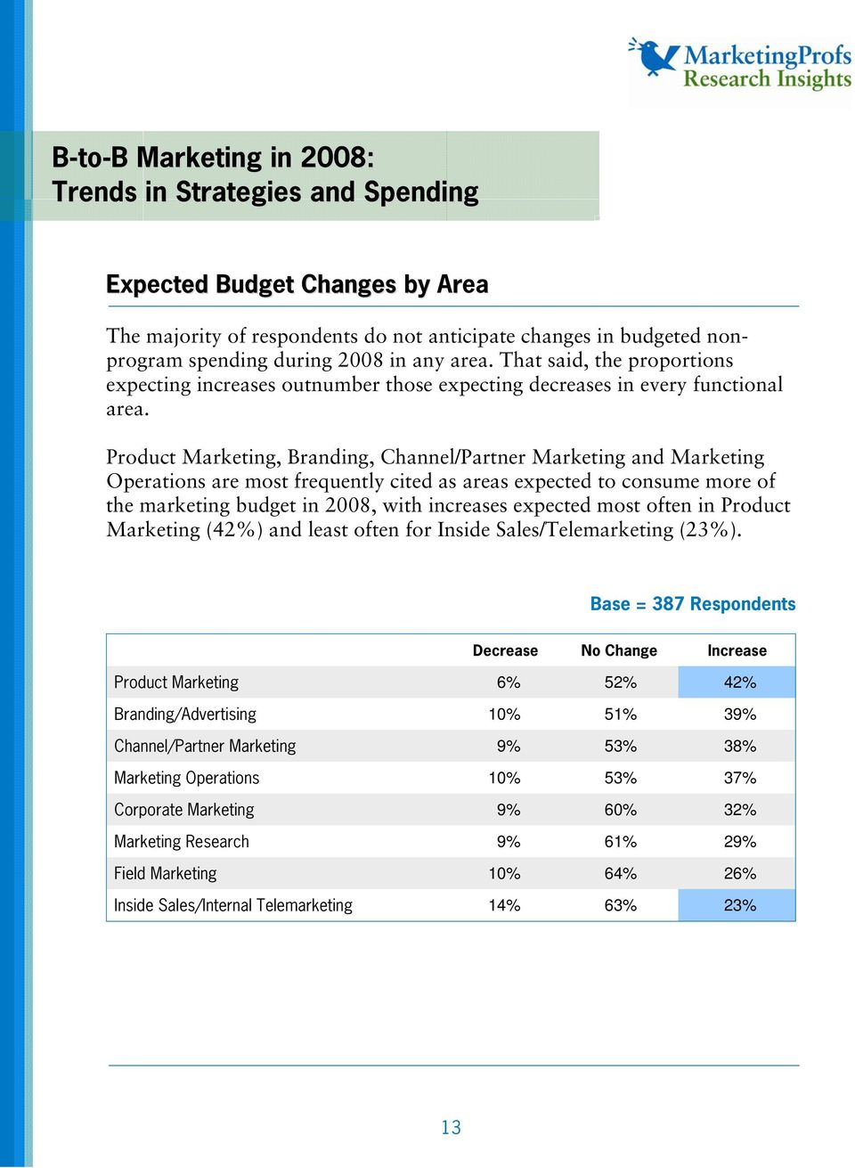 Product Marketing, Branding, Channel/Partner Marketing and Marketing Operations are most frequently cited as areas expected to consume more of the marketing budget in 2008, with increases expected