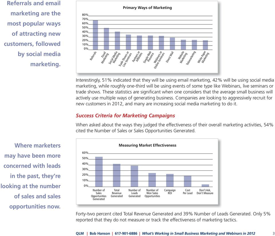 Online Seminars Direct Mail Website Marketing Telemarketing White Paper Marketing Interestingly, 51% indicated that they will be using email marketing, 42% will be using social media marketing, while