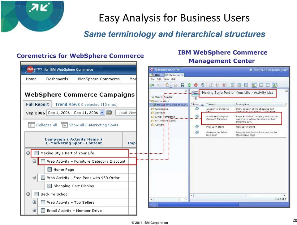 structures Coremetrics for WebSphere