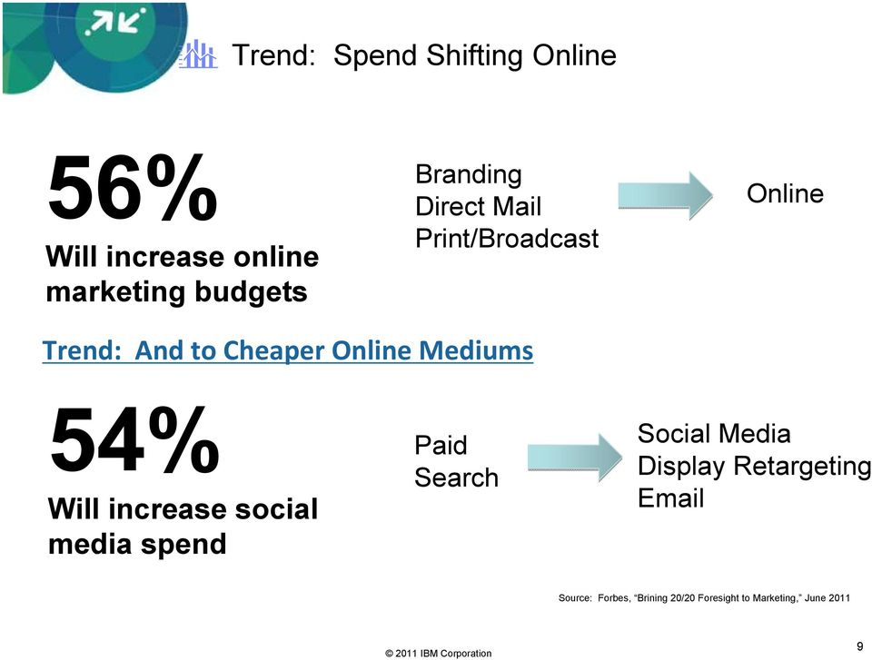 Mediums 54% Will increase social media spend Paid Search Social Media