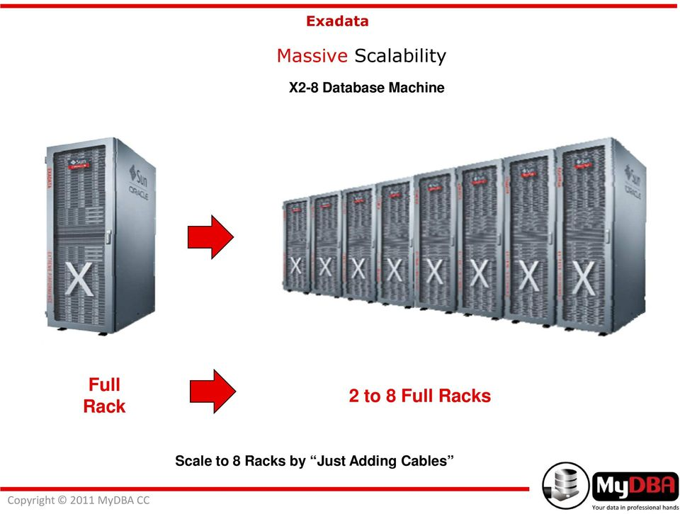 2 to 8 Full Racks Scale to