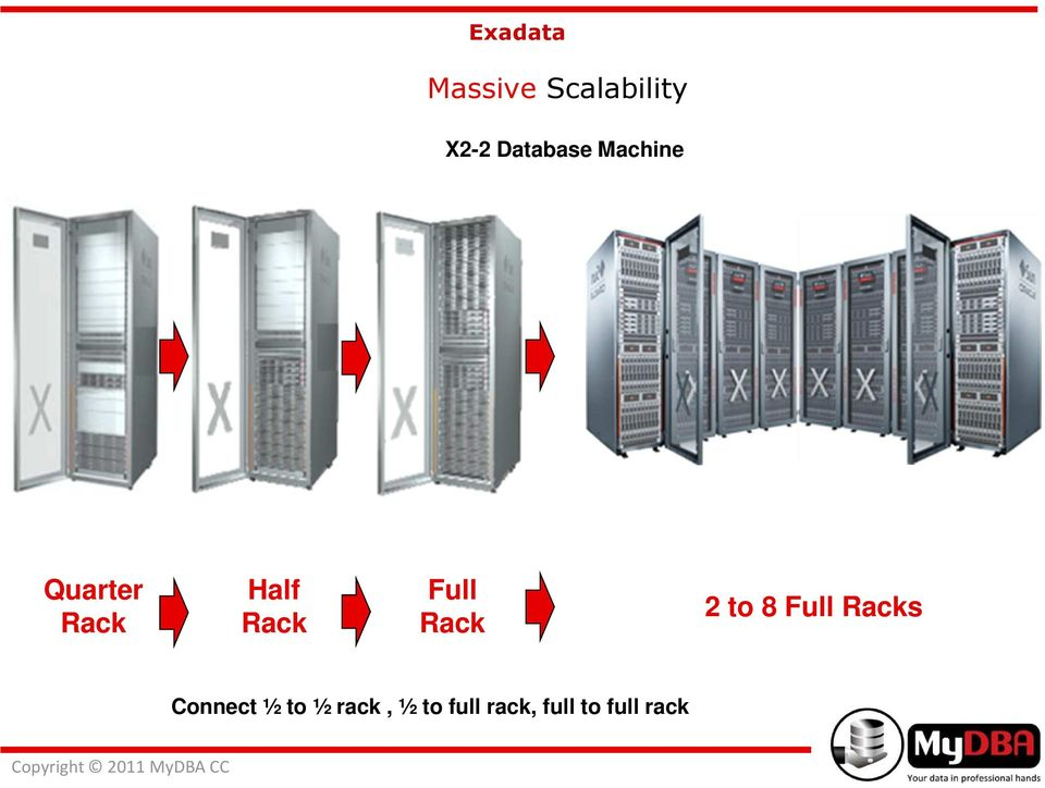 Rack 2 to 8 Full Racks Connect ½ to