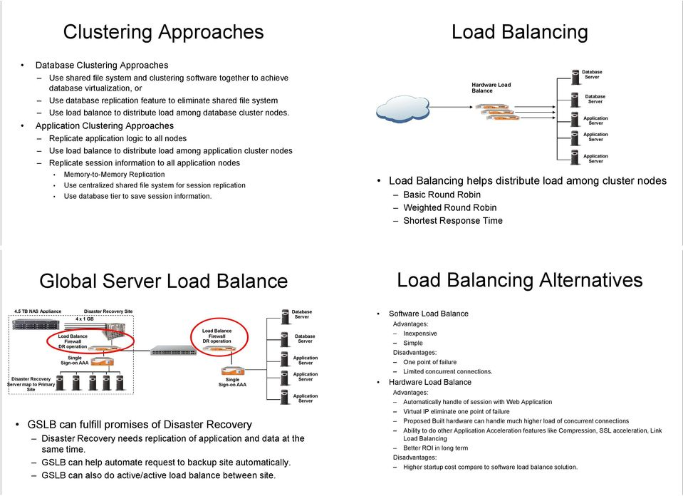 Clustering Approaches Replicate application logic to all nodes Use load balance to distribute load among application cluster nodes Replicate session information to all application nodes