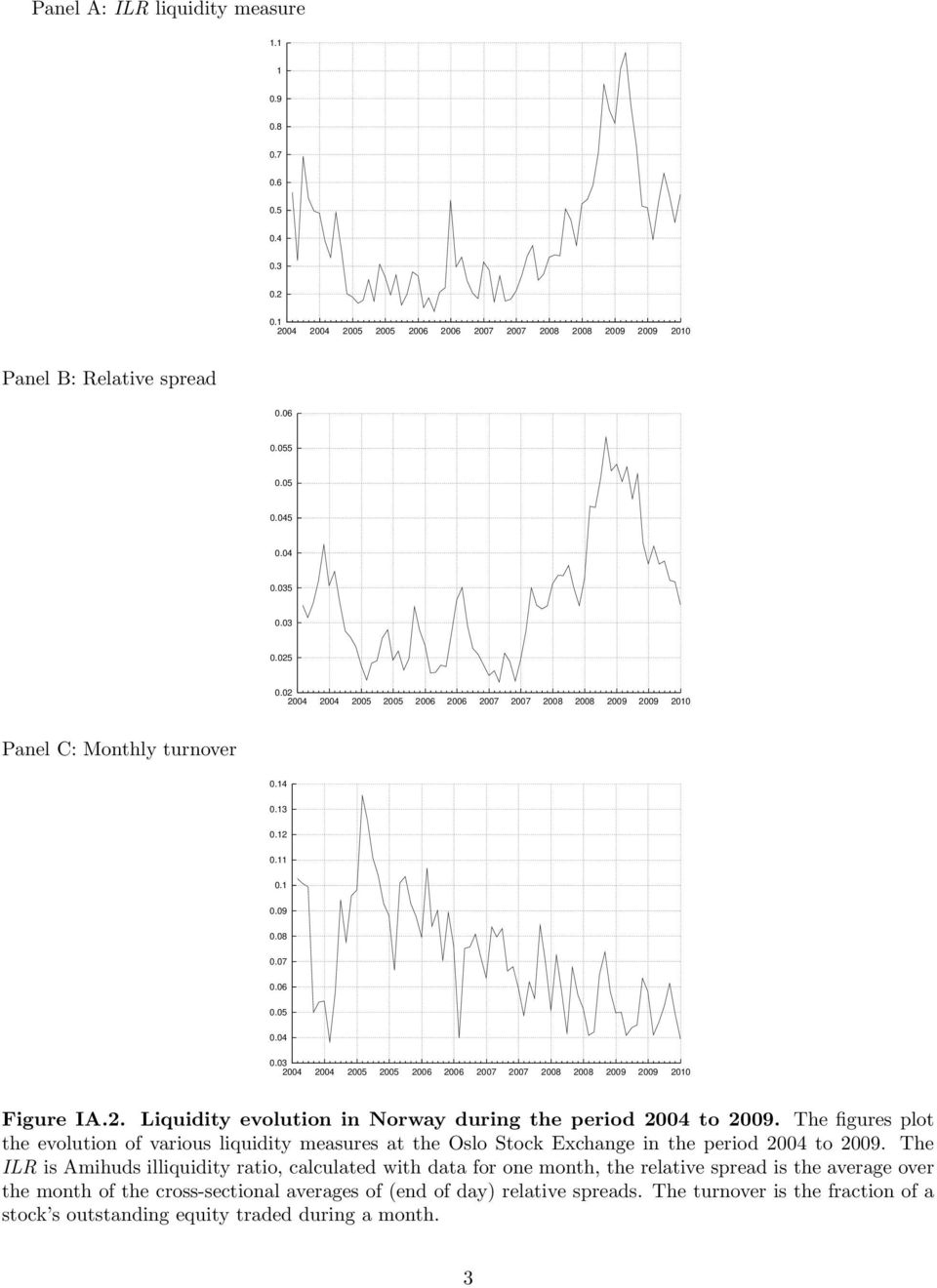 03 2004 2004 2005 2005 2006 2006 2007 2007 2008 2008 2009 2009 2010 Figure IA.2. Liquidity evolution in Norway during the period 2004 to 2009.