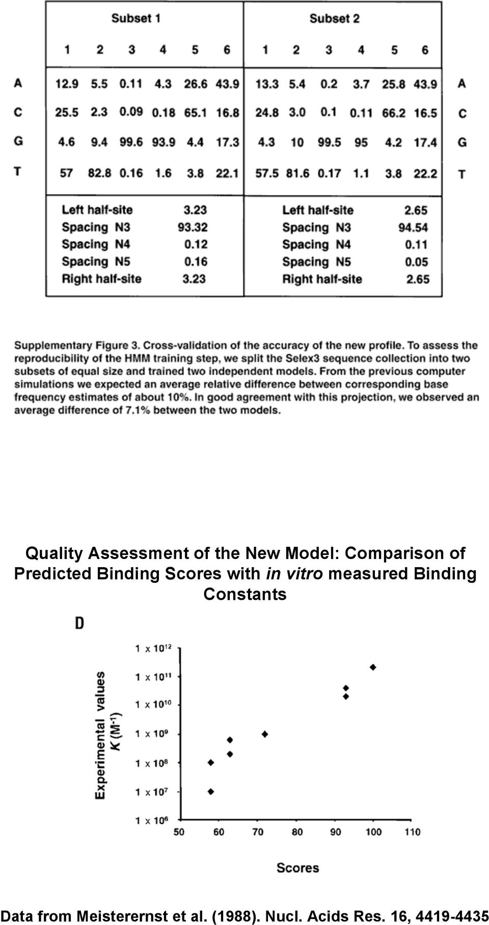 vitro measured Binding Constants Data from