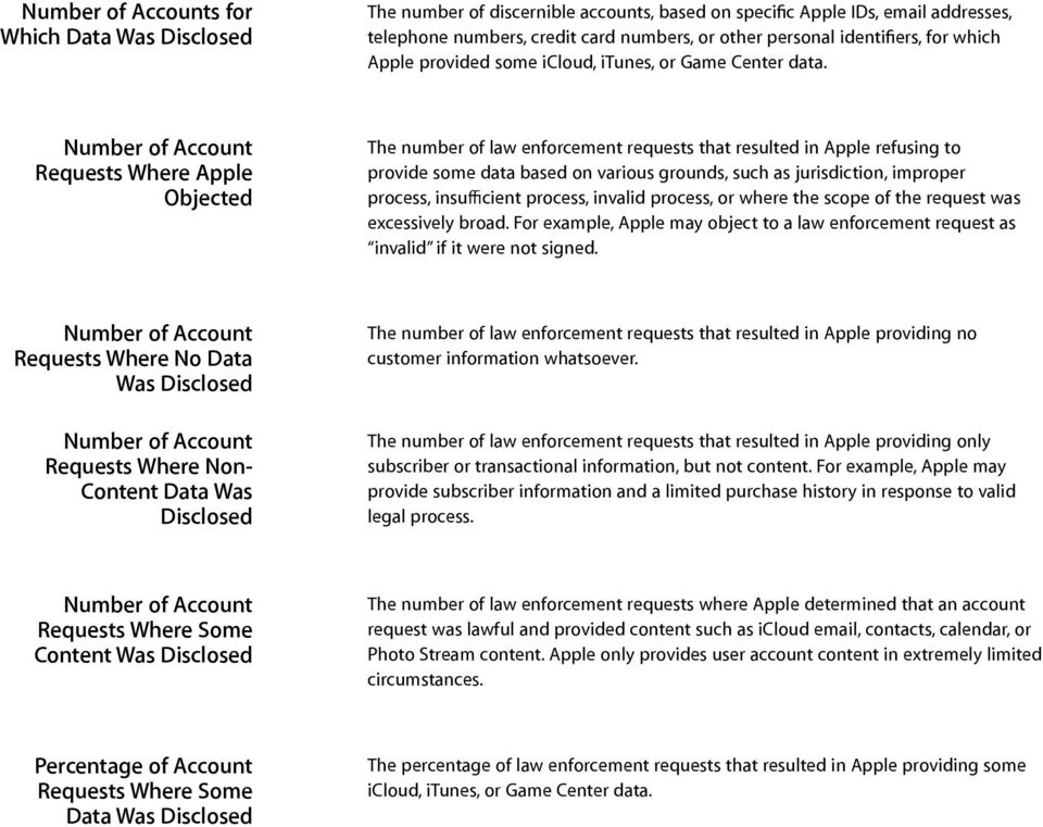 Where Apple Objected The number of law enforcement requests that resulted in Apple refusing to provide some data based on various grounds, such as jurisdiction, improper process, insufficient