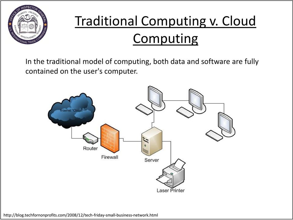 both data and software are fully contained on the user's