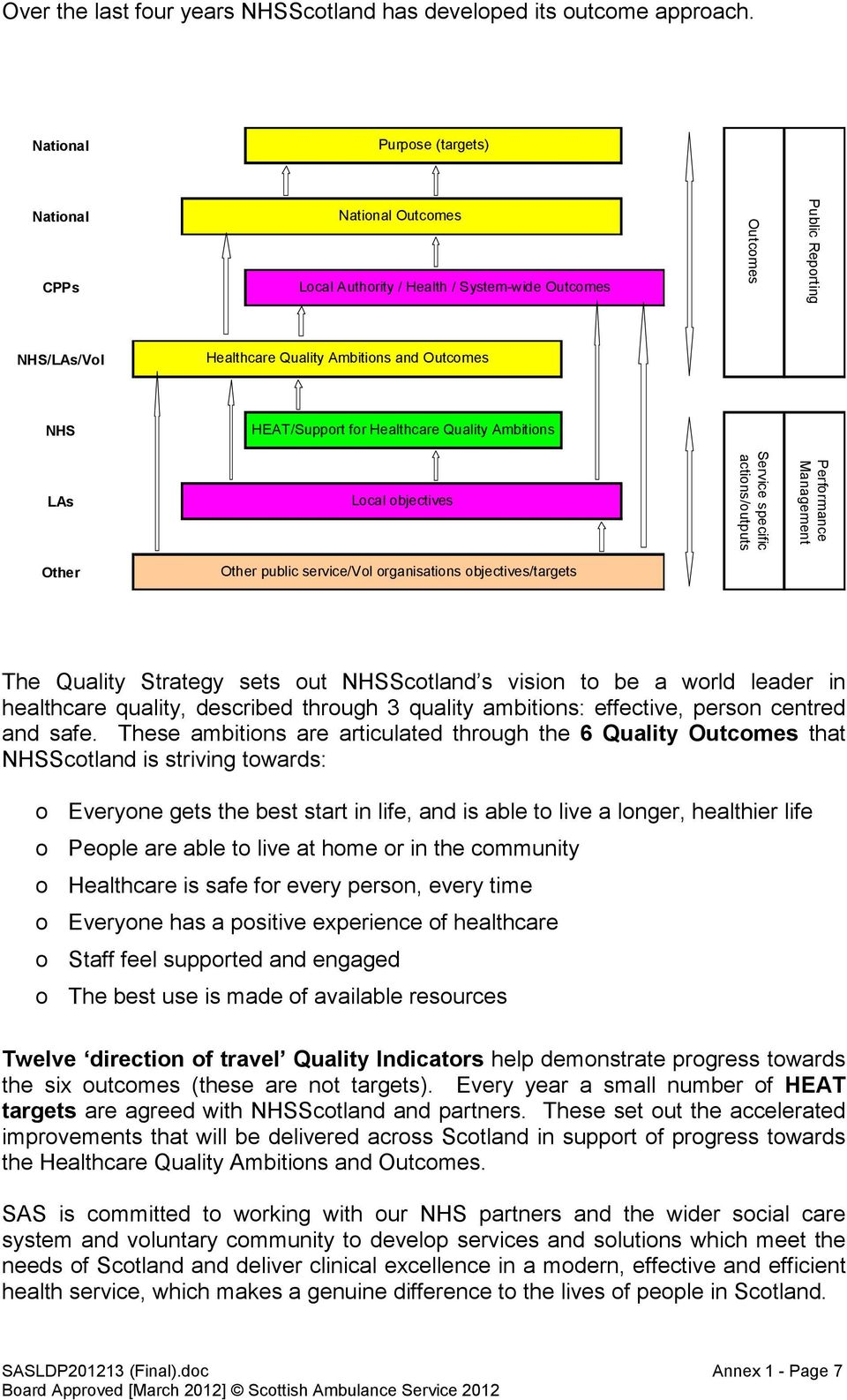 HEAT/Support for Healthcare Quality Ambitions LAs Local objectives Service specific actions/outputs Performance Management Other Other public service/vol organisations objectives/targets The Quality
