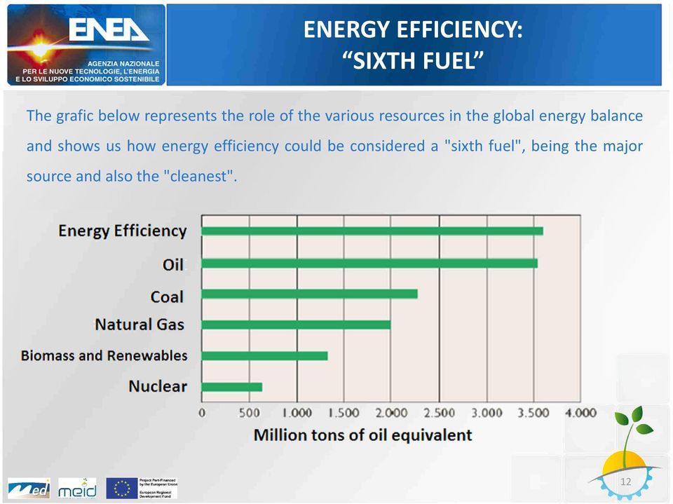 balance and shows us how energy efficiency could be