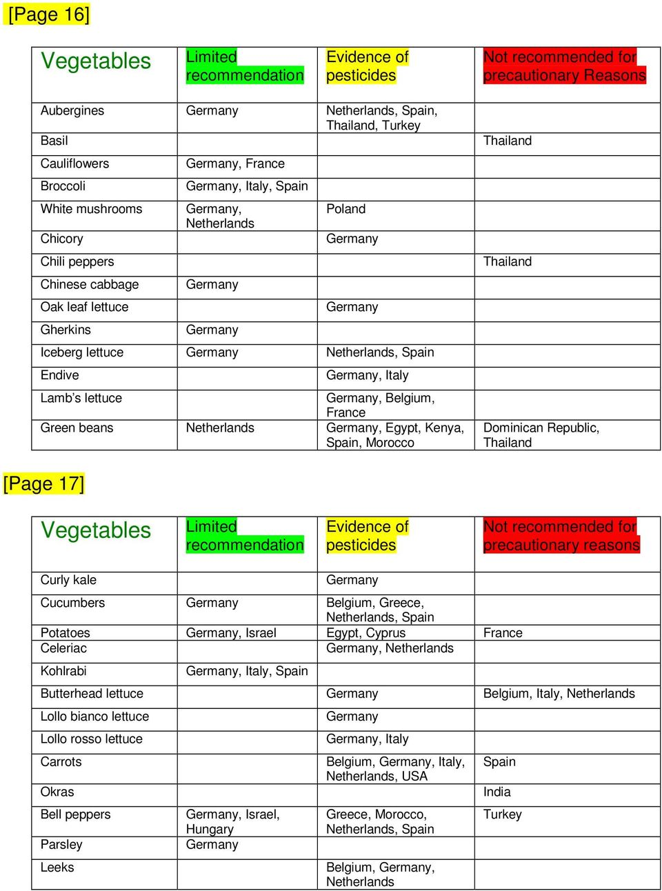 Green beans Netherlands, Egypt, Kenya, Spain, Morocco Thailand Thailand Dominican Republic, Thailand [Page 17] Vegetables Limited recommendation Evidence of pesticides Not recommended for