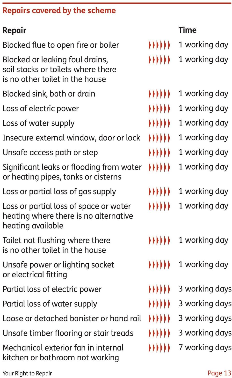 partial loss of gas supply Loss or partial loss of space or water heating where there is no alternative heating available Toilet not flushing where there is no other toilet in the house Unsafe power