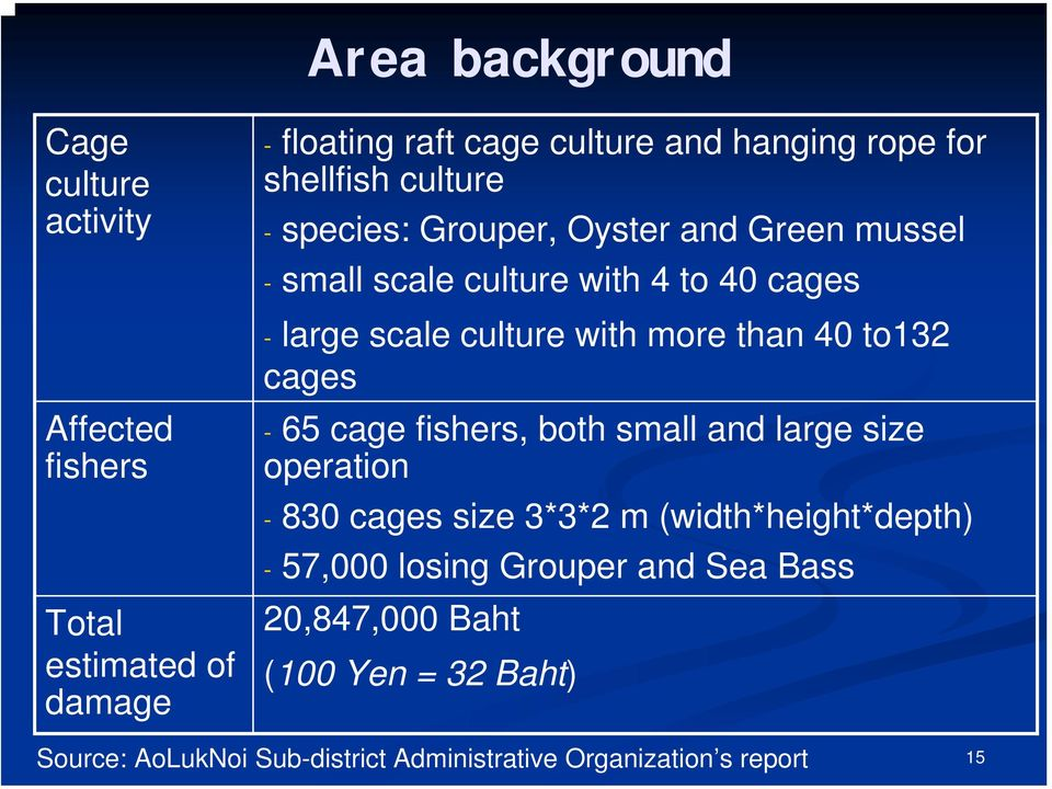 more than 40 to132 cages - 65 cage fishers, both small and large size operation - 830 cages size 3*3*2 m (width*height*depth) -