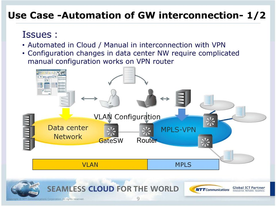 data center NW require complicated manual configuration works on VPN