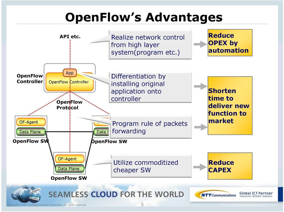 OF-Agent OpenFlow SW Differentiation by installing original application onto controller Program rule of