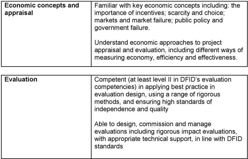 Evaluation Competent (at least level II in DFID s evaluation competencies) in applying best practice in evaluation design, using a range of rigorous methods, and ensuring high
