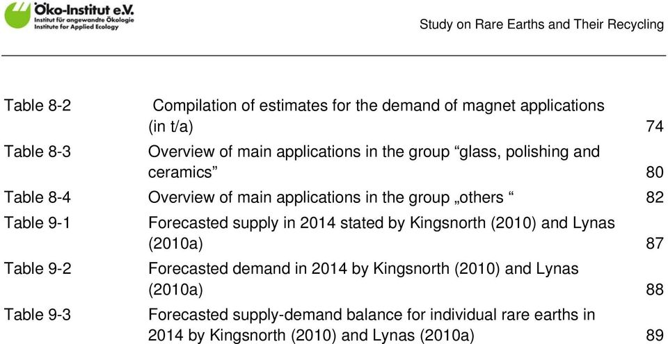 Table 9-3 Forecasted supply in 2014 stated by Kingsnorth (2010) and Lynas (2010a) 87 Forecasted demand in 2014 by Kingsnorth