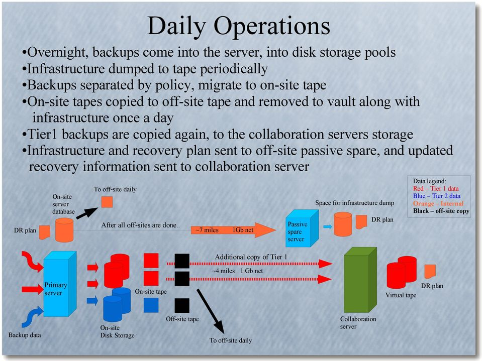 passive spare, and updated recovery information sent to collaboration server DR plan On-site server database To off-site daily After all off-sites are done.