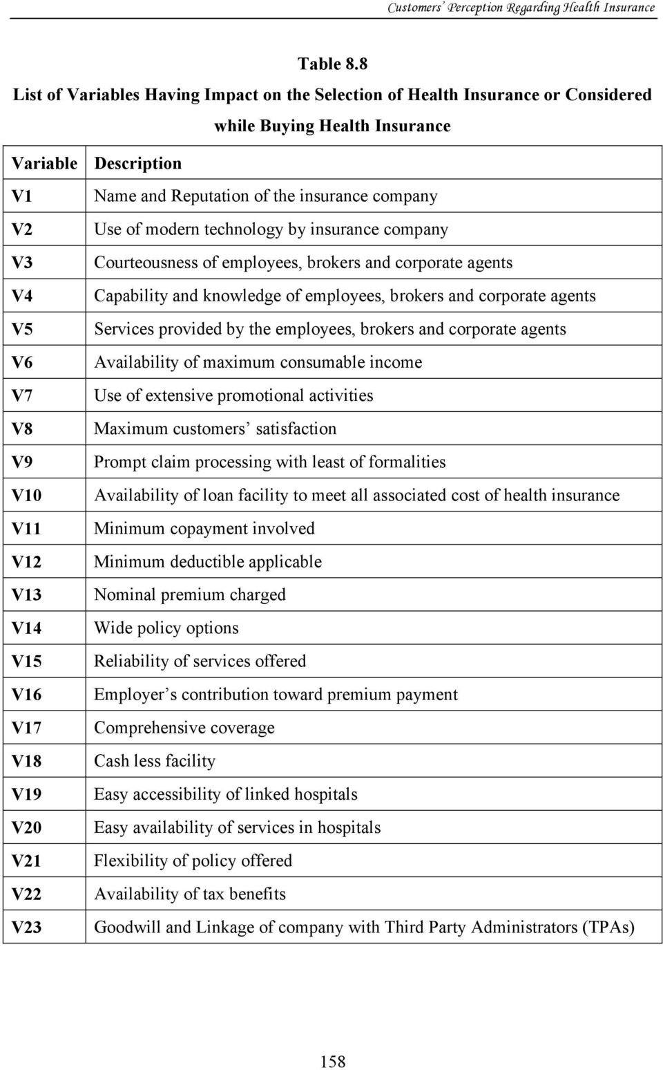 V19 V20 V21 V22 V23 Name and Reputation of the insurance company Use of modern technology by insurance company Courteousness of employees, brokers and corporate agents Capability and knowledge of
